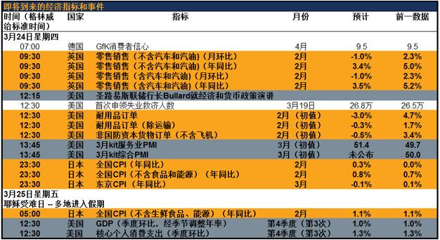 英国零售销售、美国耐用品订单、日本CPI;耶稣受难日